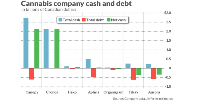 Graph of cannabis company cash and debt